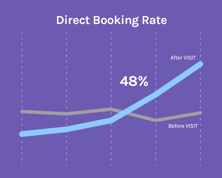 direct booking rate